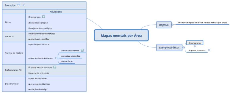 mindmap_por_area